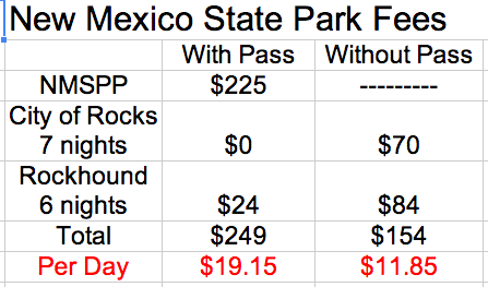New Mexico State Park Fees